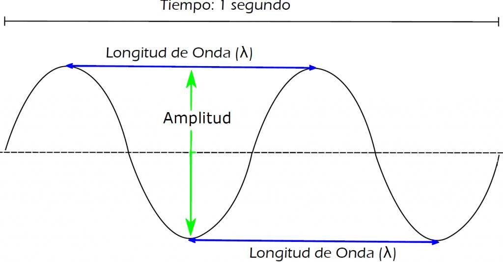 Longitud de onda y frecuencia de una onda periódica.