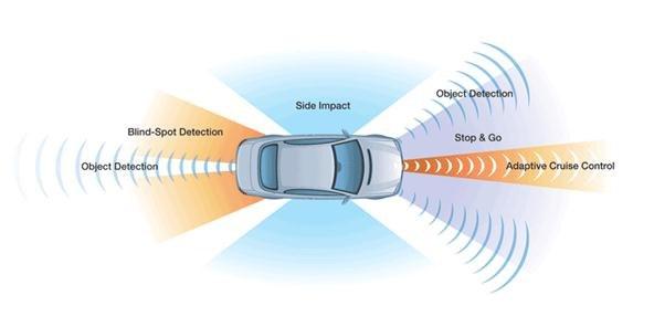 Radar MMW de automóvil. Fuente: Google Images.