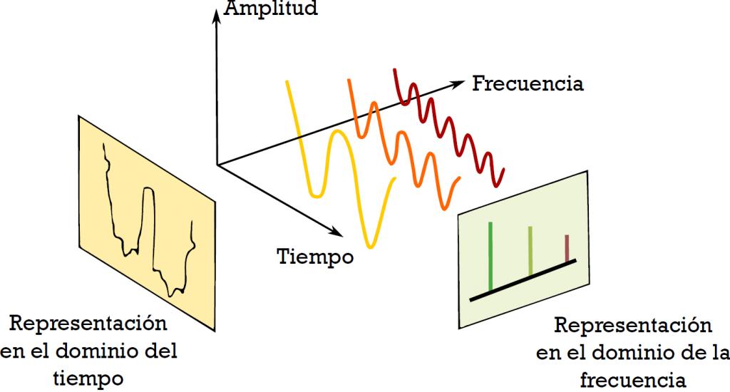 Representación en el dominio del tiempo y en el de la frecuencia.